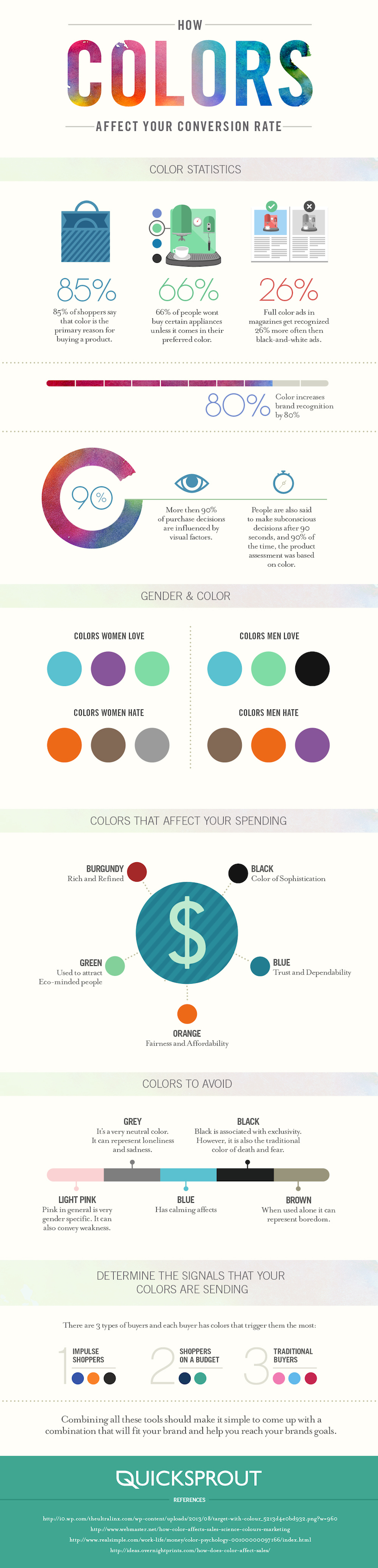 How Colors Affect Conversion Rate