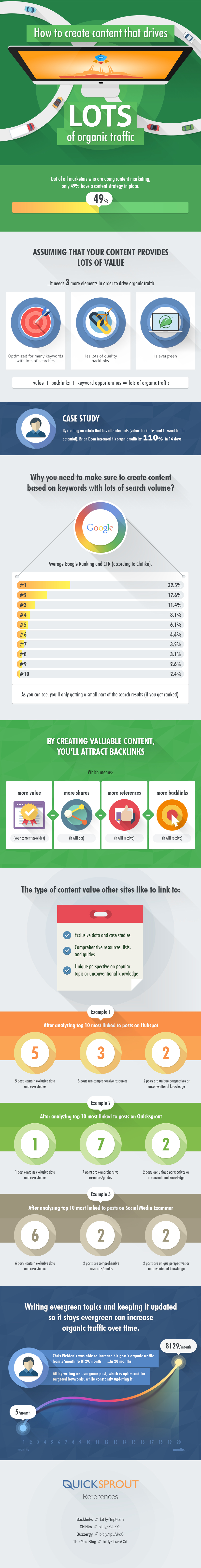 How to Create Content That Drives Lots of Organic Traffic