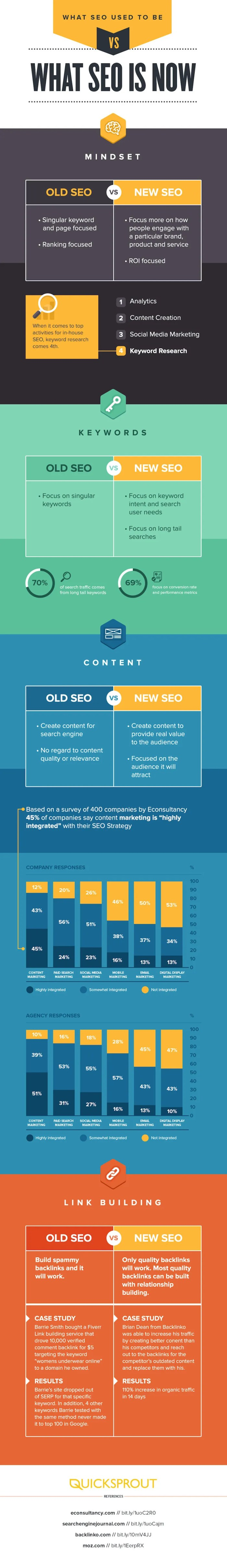 What SEO Used To Be