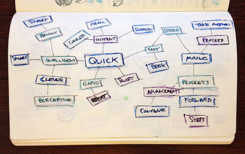 Mind mapping the word Quick