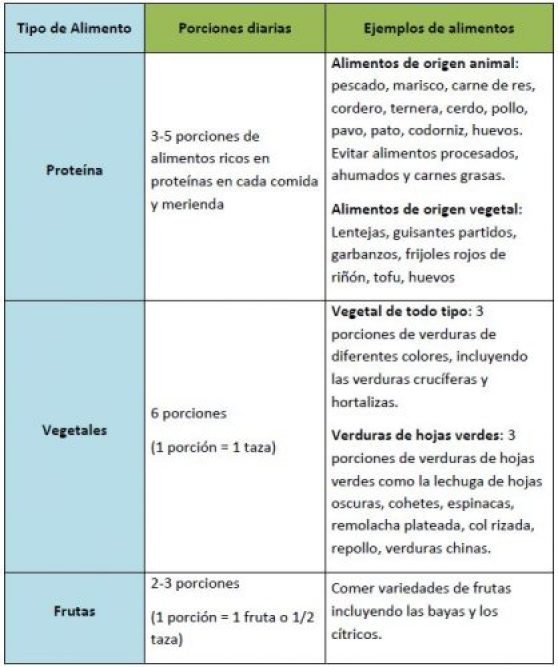 recetas dieta alcalina pdf gratis