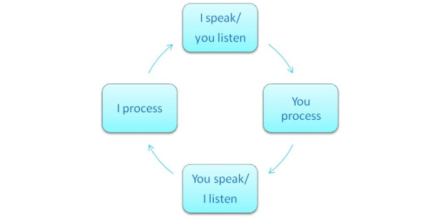Communication process - I speak; You listen; You process; You speak; I listen; I Process
