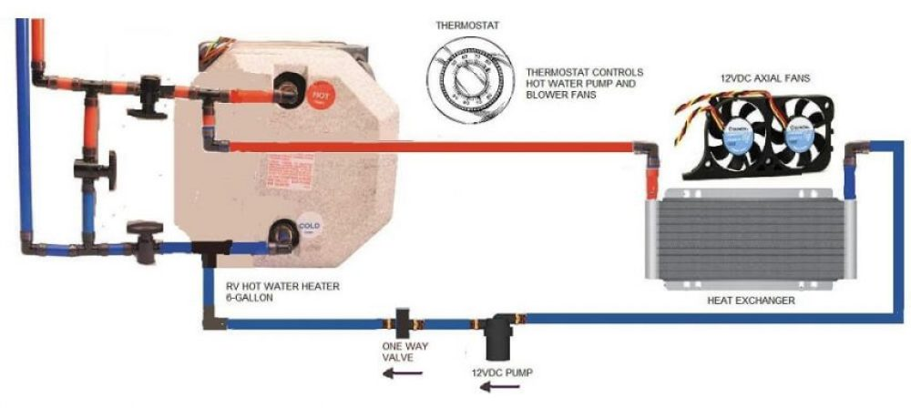 How an RV Water Pump Works