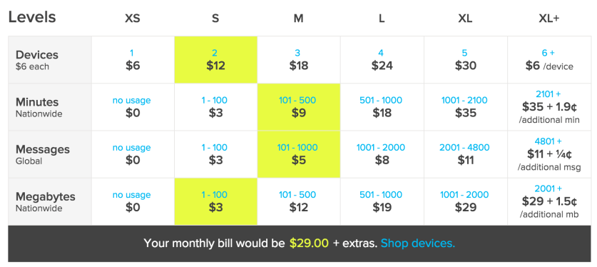 Ting Phone Plan Pricing
