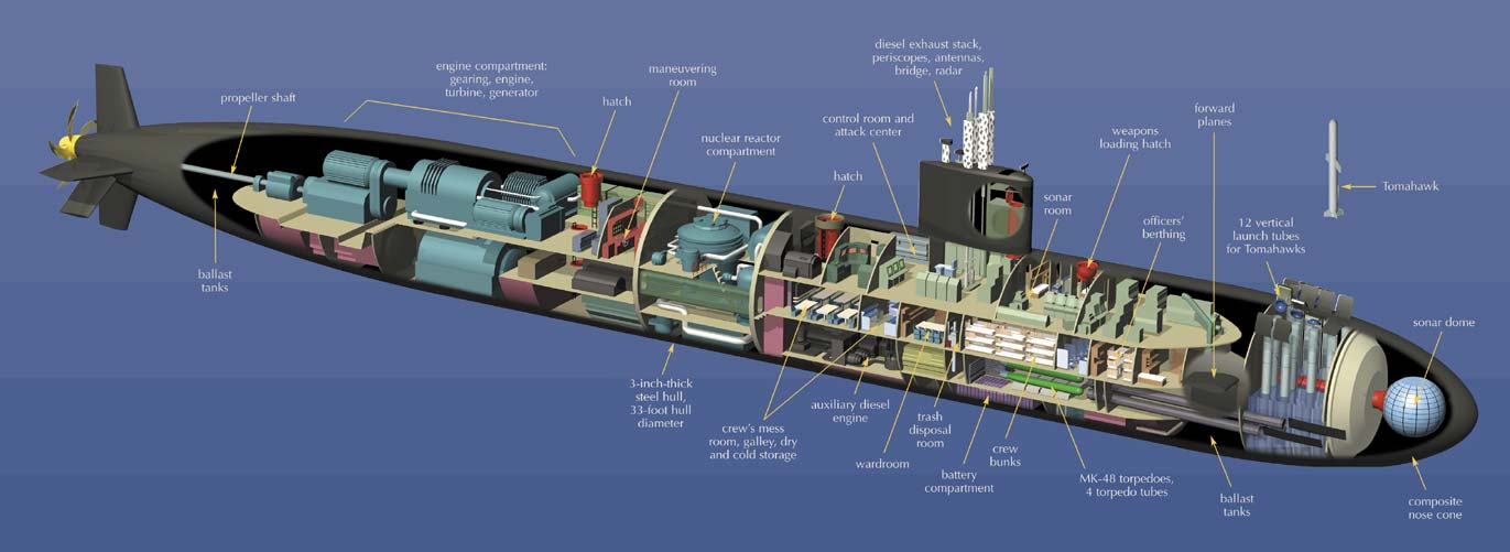 jet boat diagram amp to sub wiring fast attack submarines (ssn & ssgn) | quiet warriors