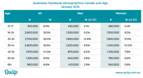 Facebook Australia Demographics table with age and gender data
