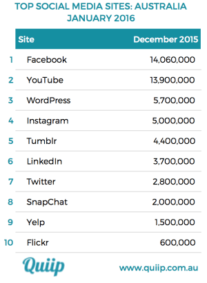 Top Australian sites table January 2016