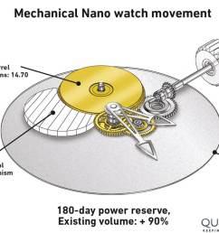diagram of the black box gear train of a greubel forsey mechanical nano watch movement [ 1200 x 899 Pixel ]