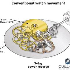 Watch Movement Diagram Class For Hotel Reservation System Black Box Theory The Greubel Forsey Mechanical Nano
