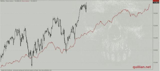 Expected Seasonal Pattern Compared To Actual Trading