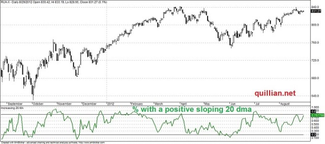 Percent of Stocks With a Positive Sloping 20 Day Moving Average