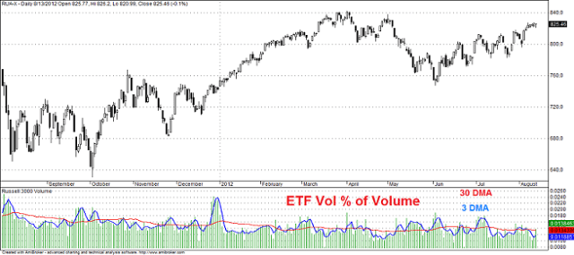 ETF Volume % of Total