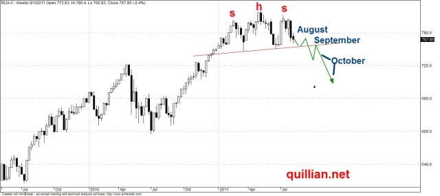 Classic Head and Shoulders Pattern