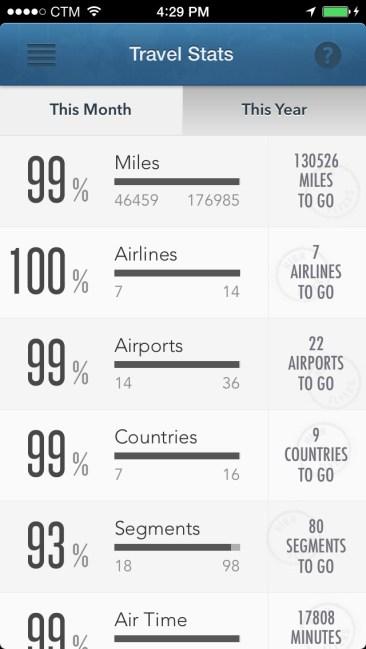 Travel data 2
