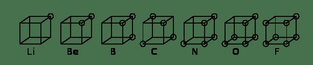 Átomos según el modelo de átomo cúbico