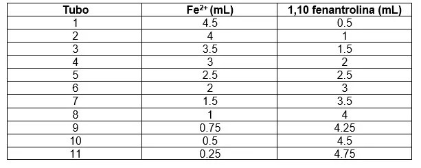 Tabla de volúmenes - Estequiometria de reacción de un complejo metálico