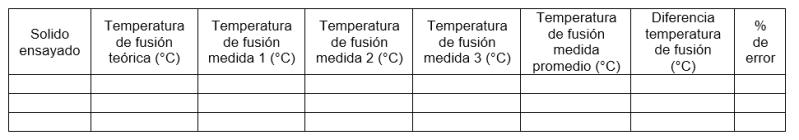 Tabla de datos Punto de fusión – método de Thiele