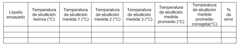 Tabla de datos punto de ebullición con el método de Siwoloboff
