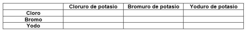 Tabla de resultados reactividad de halógenos