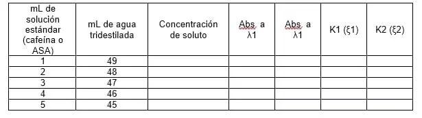 Tabla de datos para el método de adición de absorbancias
