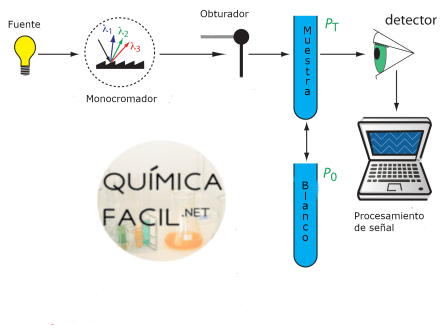 Diagrama esquemático de un equipo de espectrofotometría