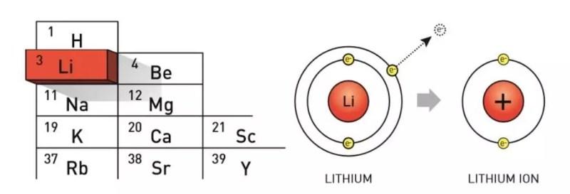El litio es un metal.
