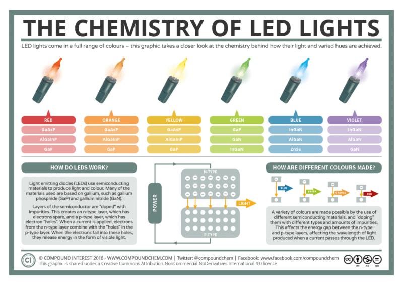 Infografia sobre las luces de navidad LED, gracias a Compound of Interest