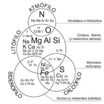 Clasificación hecha por Victor Goldschmidt de los elementos químicos según su afinidad geológica