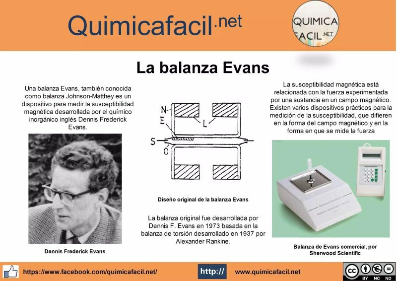 Infografia balanza Evans