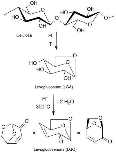 Pirólisis de Celulosa para obtención de levoglucosenona