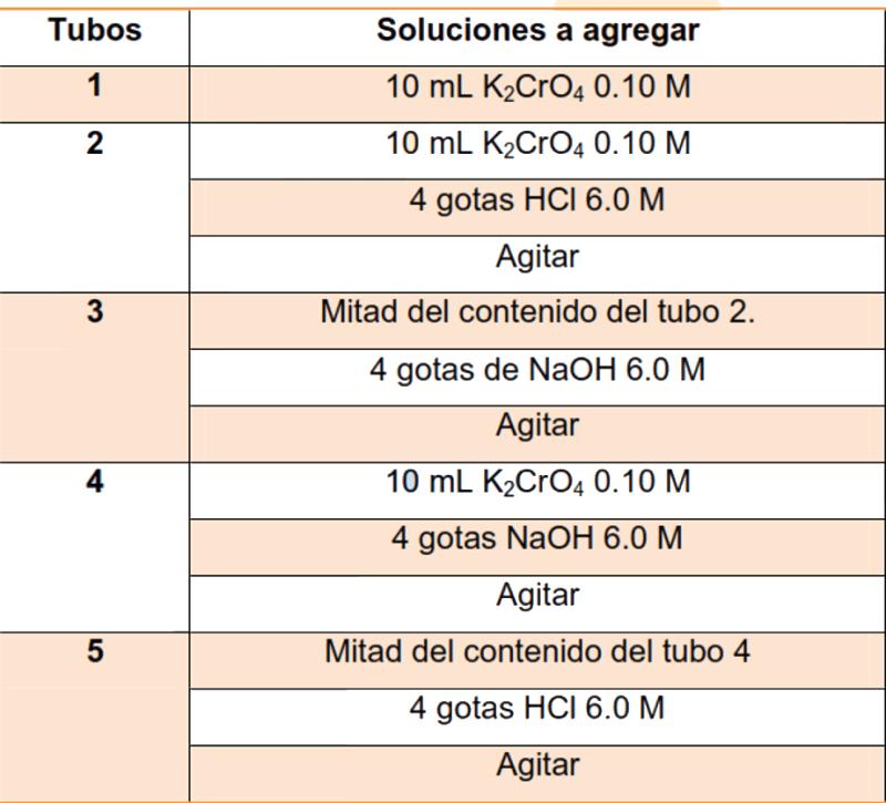 Tabla de soluciones para estudiar el efecto de la concentración en el equilibrio químico cromato - dicromato