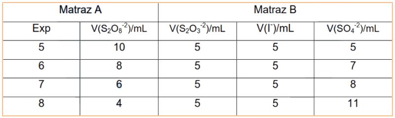 Tabla de concentraciones para estudiar la cinética de reacción del ion persulfato variando la concentración del ion sulfato