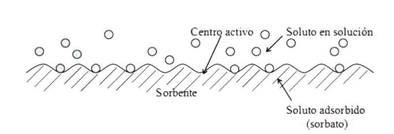 Mecanismo de adsorción en superficie