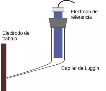 Esquema de un capilar de Luggin