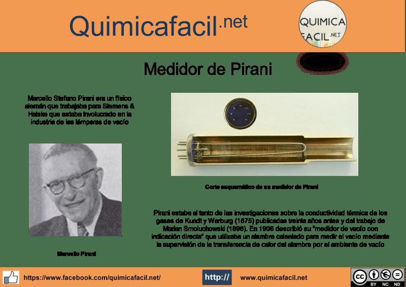 Infografía medidor de Pirani