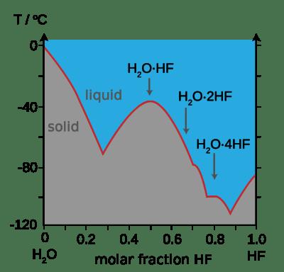Diagrama de fases que muestra el punto de fusión de las mezclas de HF-agua.