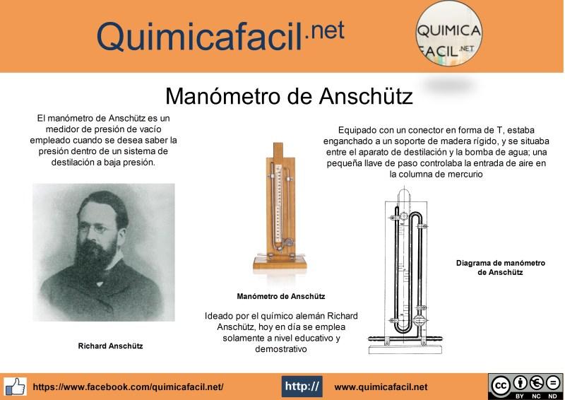 Infografía manómetro de Anschütz