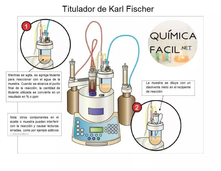 Funcionamiento de un titulador Karl Fischer