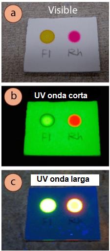 Figura 2: Soluciones de fluoresceína y rodamina B vistas con: a) Luz visible, b) UV de onda corta, c) UV de onda larga.