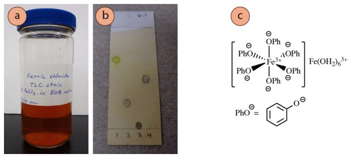 Figura 9: a) Tarro de reactivos de FeCl3, b) Placa de TLC con varios fenoles teñidos con FeCl3, c) Complejo coloreado genérico de fenol-Fe3+.