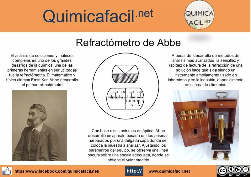 Infografia refractómetro de Abbe