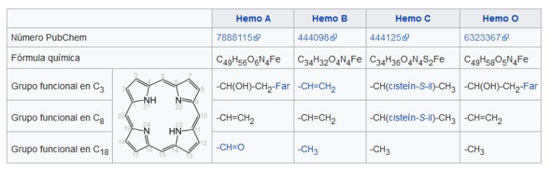 Principales grupos Hemo