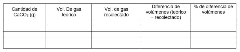 Tabla de resultados - Estequiometría de reacción en soluciones y gases