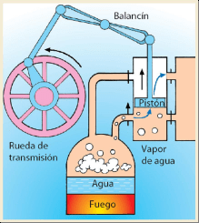 Esquema de funcionamiento de una máquina de vapor