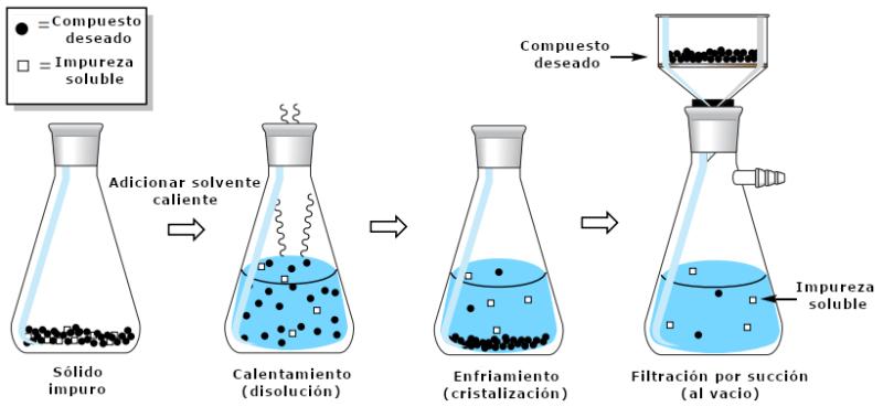 Figura 3: Secuencia de cristalización para eliminar una impureza soluble, utilizando círculos negros y cuadrados blancos para representar las partículas individuales. Como en la realidad las partículas individuales son demasiado pequeñas para verlas, los líquidos en cada uno de estos escenarios aparecerían completamente transparentes.