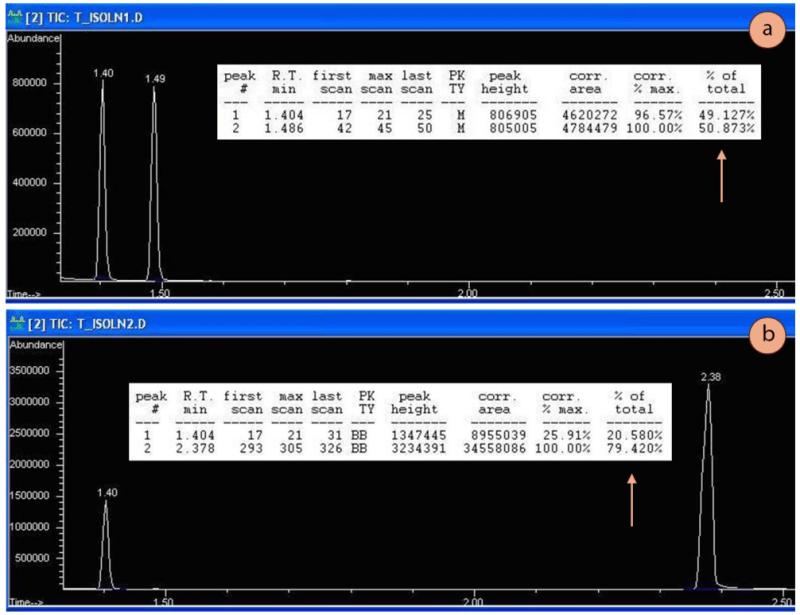 Figura 1: a) Espectro de cromatografía de gases de una muestra que contiene cantidades equimolares de 1-butanol y 2-butanol, b) Espectro de cromatografía de una muestra que contiene cantidades equimolares de 2-butanol y 1-heptanol. Método para ambas ejecuciones: 60°C, rampa 20oC/min, detector MS. Las flechas indican los porcentajes indicados por la cromatografía para cada espectro.