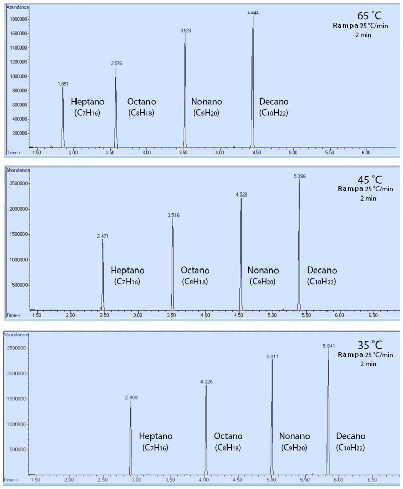 Figura 4: Corridas de cromatografía de una mezcla que contiene heptano, octano, nonano y decano a diferentes temperaturas de horno. Cada serie se mantuvo a 65°C, 45°C o 35°C durante 2 minutos, y luego se incrementó 25°C/min.