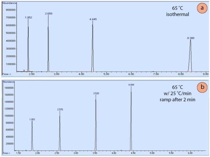 """Figura 6: Una muestra compuesta por heptano, octano, nonano y decano, ejecutada con dos métodos de cromatografía diferentes. a) La ejecución se mantuvo en condiciones isotérmicas, a 65oC constantes, b) El método utilizó una """"rampa"""" después de 2 minutos."""