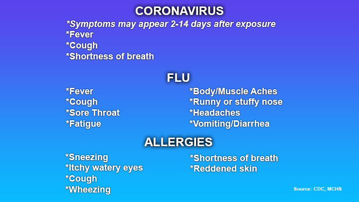 What to look for: Coronavirus Symptoms