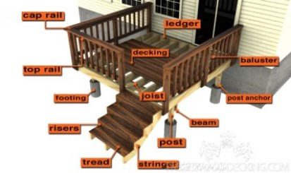 deck terms